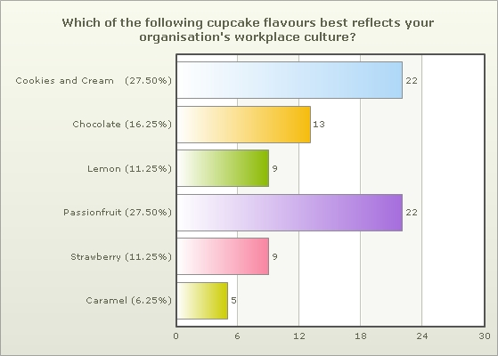 Which flavour best describes your organisation's workplace culture?